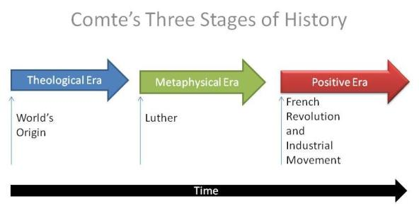 Comte's Stages