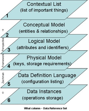 Depiction of the data items found in the perspectives of the Zachman Framework