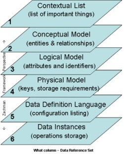 Depiction of the data items found in the perspectives of the ZachmanFramework