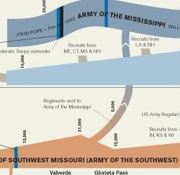 Zoom of The History of the Union Army