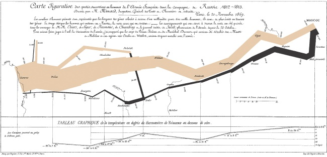 Graphical poster of Napoleon's March available for order at http://www.edwardtufte.com/tufte/posters